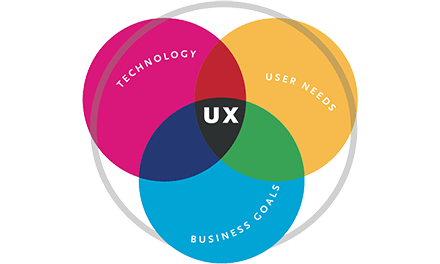 The intersection of technology, user needs, and business goals is UX